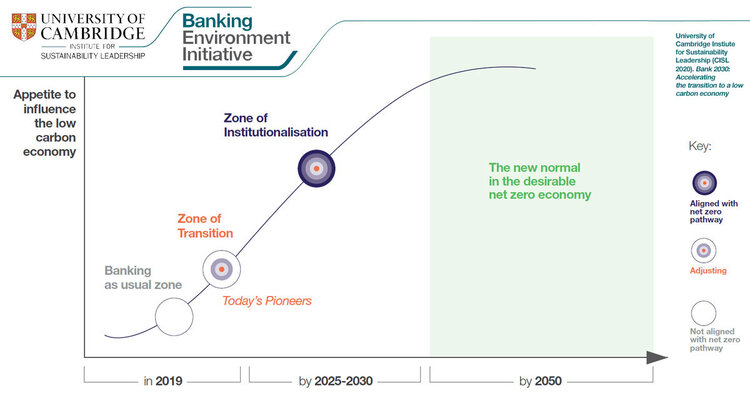 Figure 1. Bank 2030: Accelerating the transition to a low-carbon economy  Source: Cambridge Institute for Sustainability Leadership, University of Cambridge January 30, 2020.