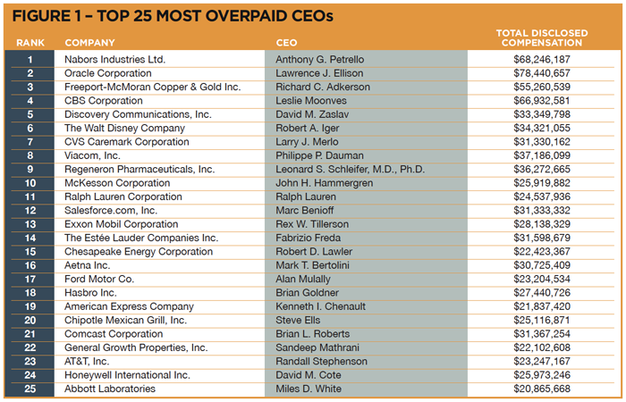 100MostOverpaidCEOs-figure1.png