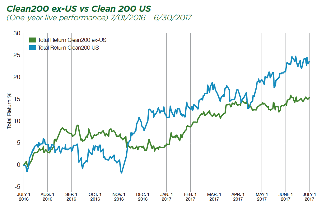 The Clean 200 US companies outperformed the Clean 200 ex-US companies in first year of live performance, 23.4% to 15.3%.