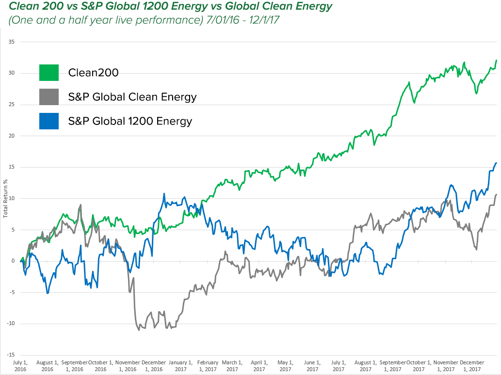 In its first full year of performance through June 30 2017, the Clean 200 generated a return of 16.5% versus a decline of 1.2% for its fossil fuel benchmark the S&P 1200 Global Energy Index, and a slight 0.3% gain for the S&P Global Clean Energy Benchmark. The ten companies that contributed the most to the Clean200's first year outperformance are all involved in the provision of products, materials and services related to energy efficiency.