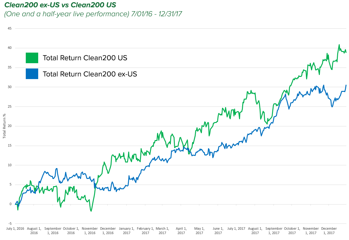 The Clean 200 US companies outperformed the Clean 200 ex-US companies in first year and a half of live performance.