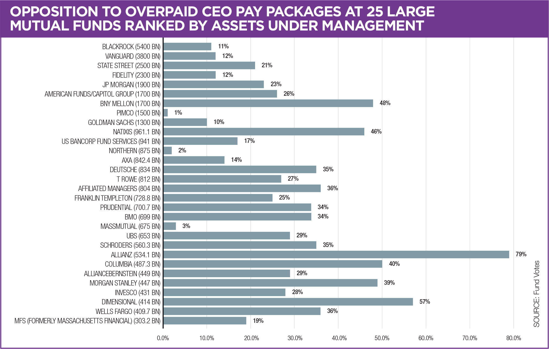 Figure 2 – Opposition to Overpaid CEO Pay Packages at 25 Large Mutual Funds Ranked by Assets Under Management   Vote data provided by Fund Votes. Assets Under Management (AUM) are from Proxy Insight, and taken from most recent data in ADV forms filed at the SEC