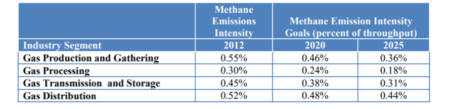 Source:  http://www.onefuture.us/wp-content/uploads/2016/08/ONE-Future-Methane-Intensity-Protocol-v-1-2016.pdf