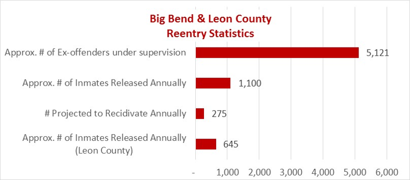 Big Bend Reentry Stats.png