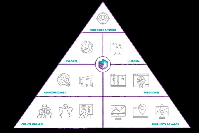 Nuestro modelo de empresa basada en la felicidad. Inspirados en el Canvas de Laurence McCahill y Carlos Saba de The Happy Startup School