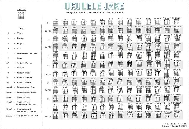 The Master Baritone Ukulele Chord Chart is complete!!! Big time S/O to @anton___ for doing the design work!! #ukulele #baritoneukulele #uketilyoupuke