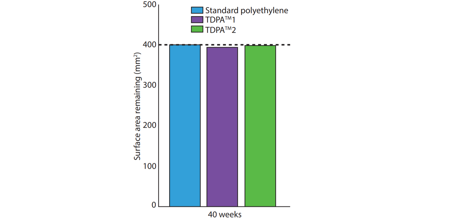 The change is surface area with time for standard polyethylene and two oxo-biodegradable products (TDPA 1 + 2) (O'Brine 2010)
