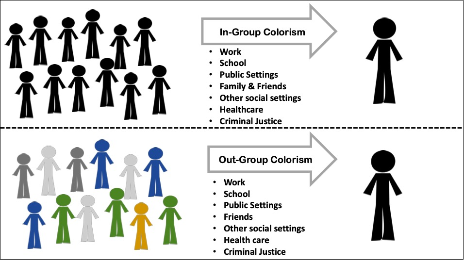 Figure 1.  Colorism operates across multiple social contexts
