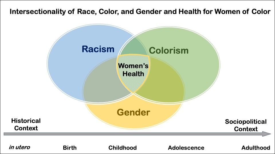 Figure 2 . Race, Skin Color, and Gender intersect to affect Health for Women of Color