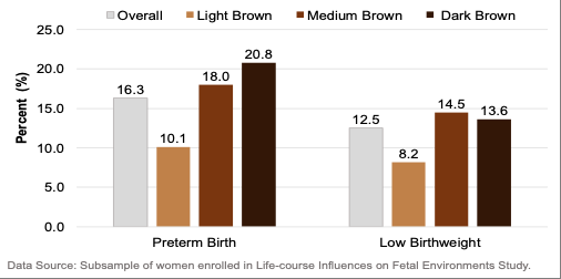 Figure 3 . % PTB and LBW in Black Women (N=700), Stratified by Self-reported Skin Tone, 2009-2011