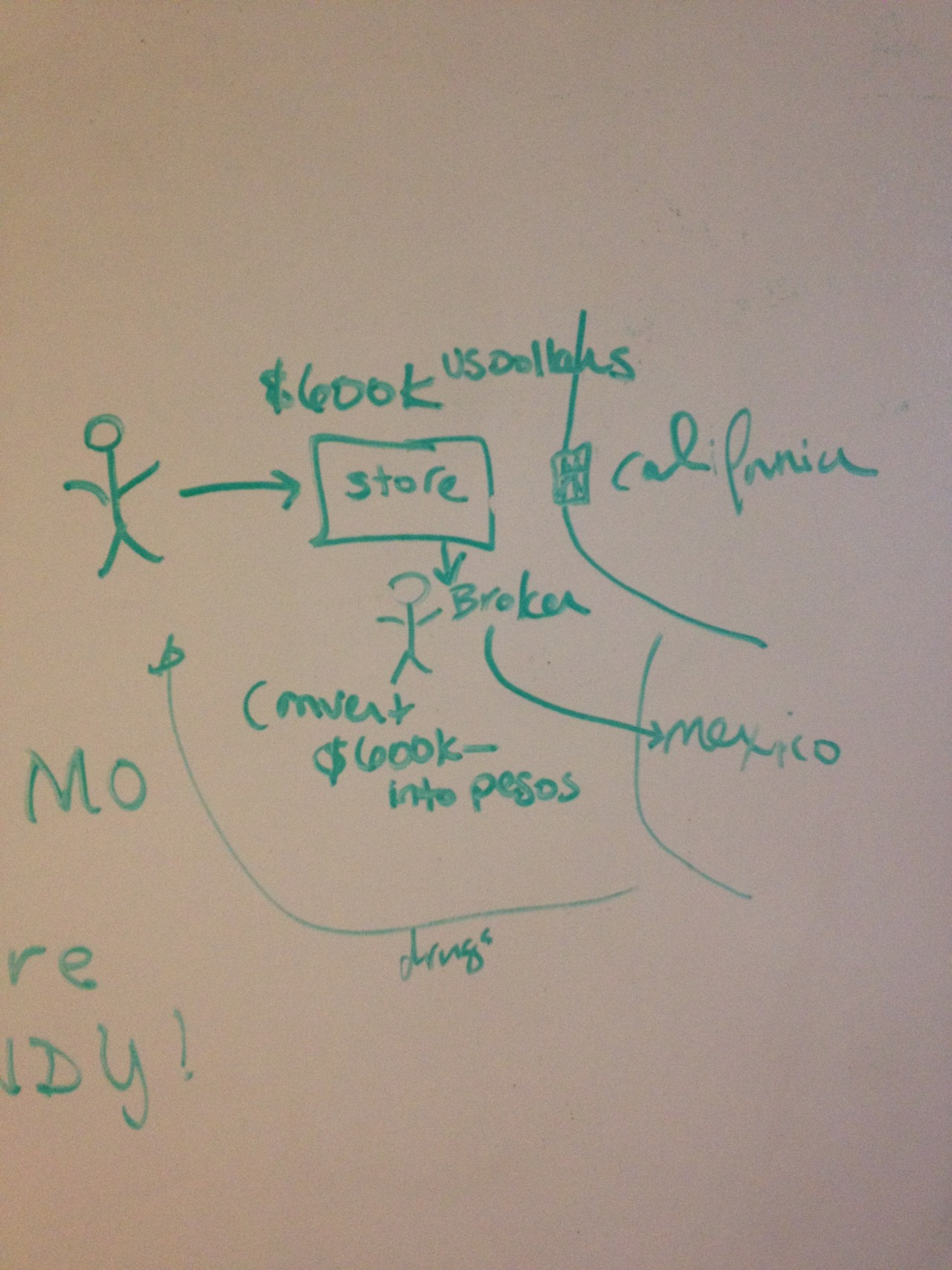 That time Kaarin made a diagram to break down the  LA fashion district money laundering story .