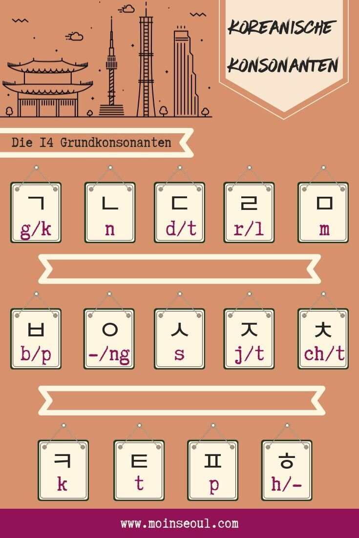 Koreanische Konsonanten-koreanisch lernen_MoinSeoul_einfachkoreanisch.jpg