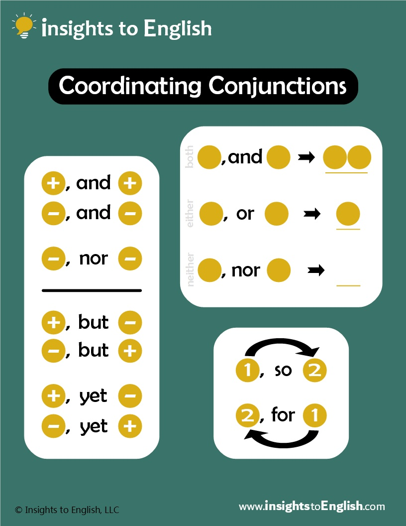 Conjunctions for Compound Sentences - watch: Intro to Clauses videodownload: letter / A4