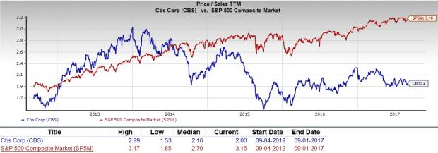 CBS Stock decline history, plumeting from the S&P 500 in 2014.