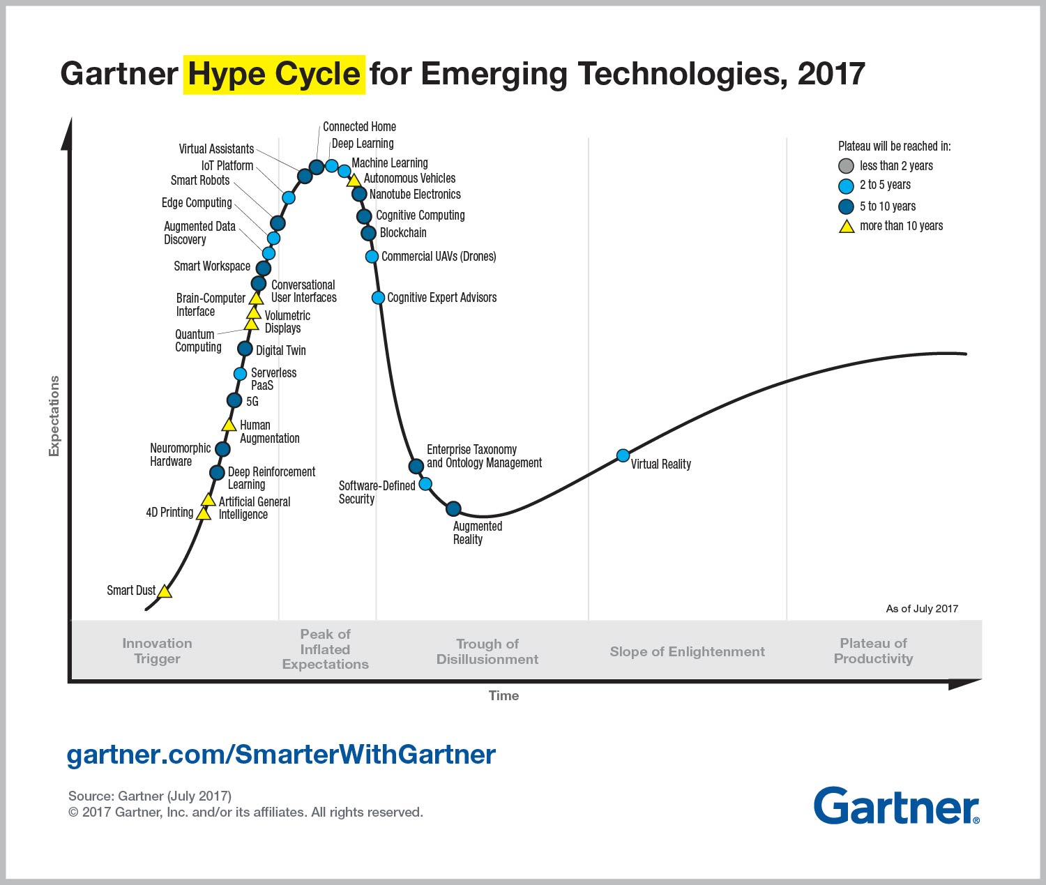 """Late 2017 example of a Gartner """"Emerging Technology"""" hype cycle."""
