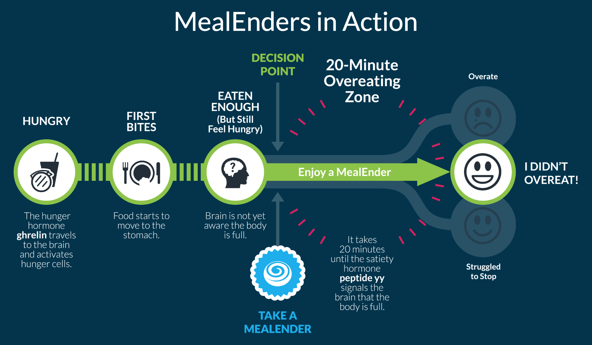 Graphic Courtesy of MealEnders