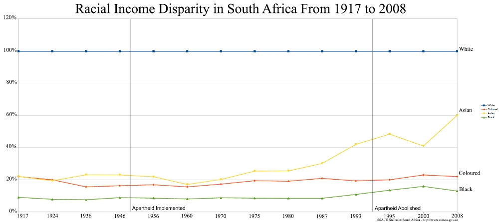 Annual per capita income by racial group in South Africa relative to white levels
