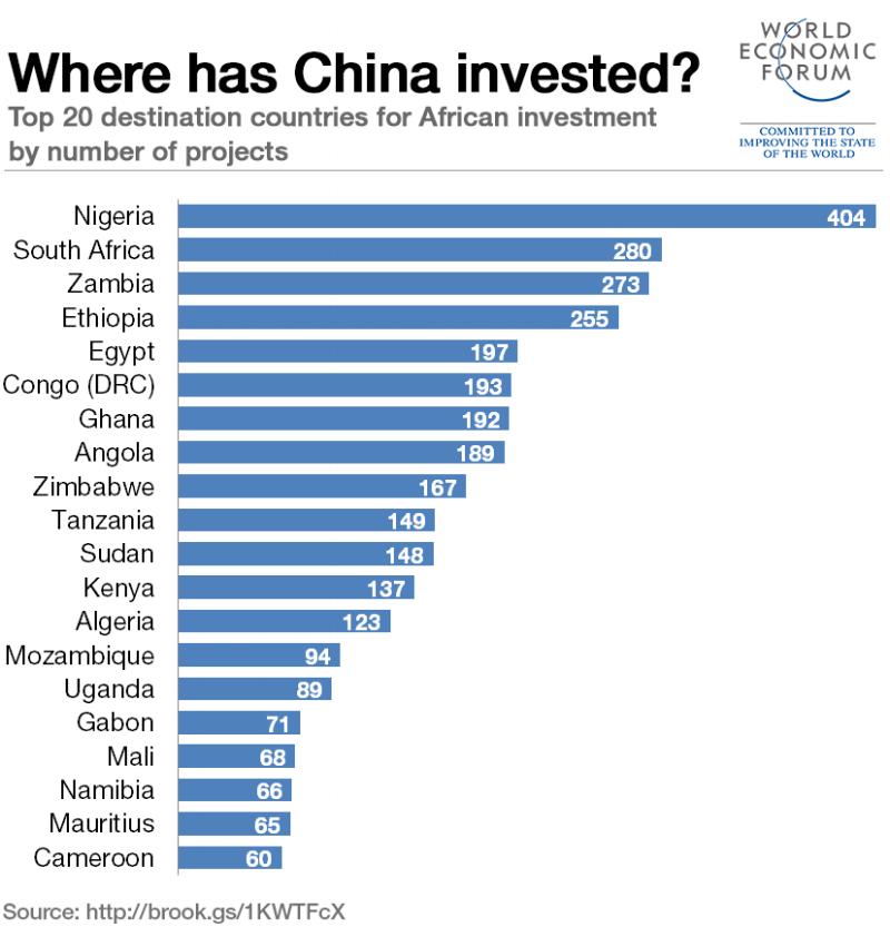 china-investment-africa