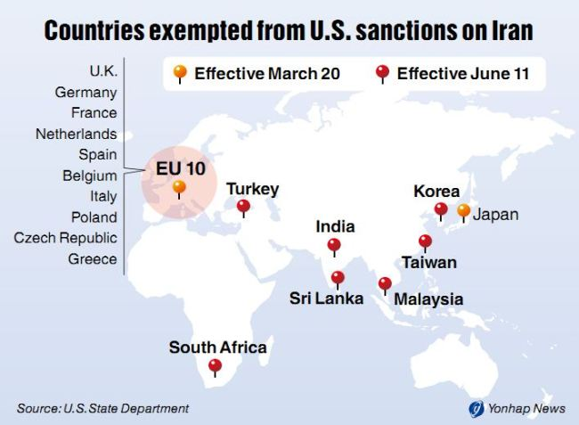 South Africa was one of several countries to receive a six month deferral on Iranian sanctions by the United States in 2012, due to their reliance on Iranian energy imports.