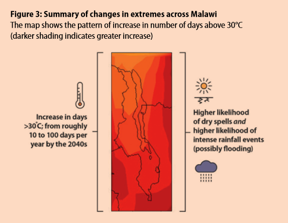Climate change if making Malawi hotter and drier |  FUTURE CLIMATE FOR AFRICA