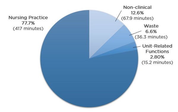 Reported nurse time spent by care category   Activity category was selected by the nurse from the following: nursing practice, nonclinical, unit-related functions, or waste. Data were normalized to 10-hour shift (600 minutes). Of this total, 63.5 minutes (10.6% of total) were not accounted for by participants (data not shown). Data in chart are percentages of all reported time (536.4 minutes).