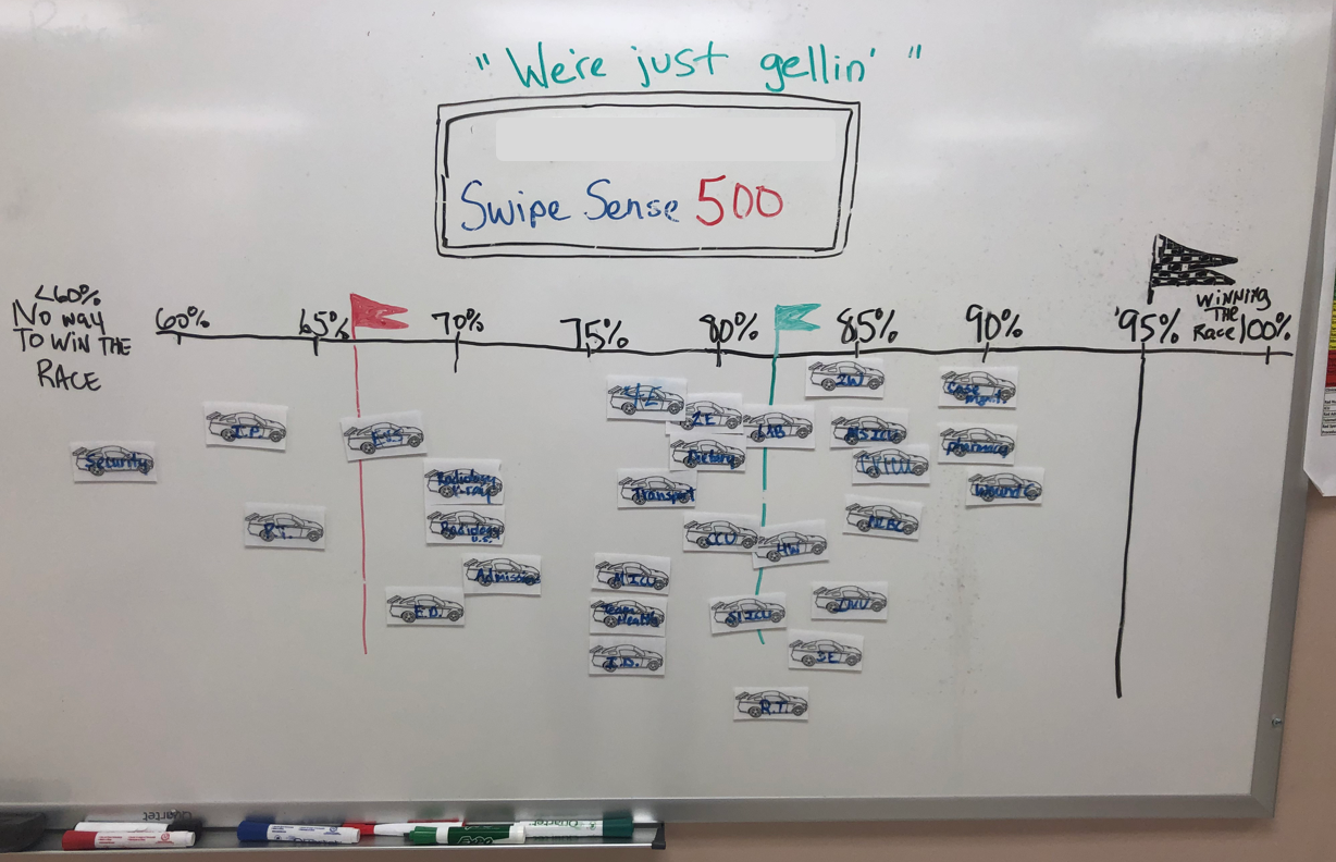 Chief Nursing Officer in a facility with SwipeSense developed a race track board to track hand hygiene compliance and improvement. The team references the board in their morning huddles.