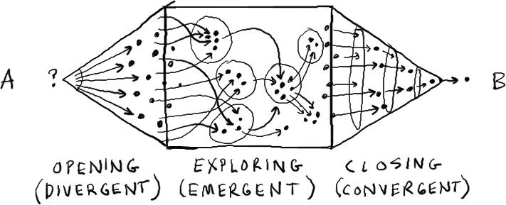 gamestorming-divergente-emergente-convergente