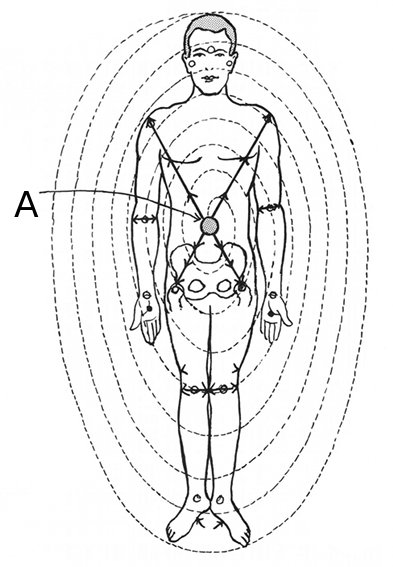 An image of the spiral current, from Dr. Randolph Stone's Polarity Therapy.