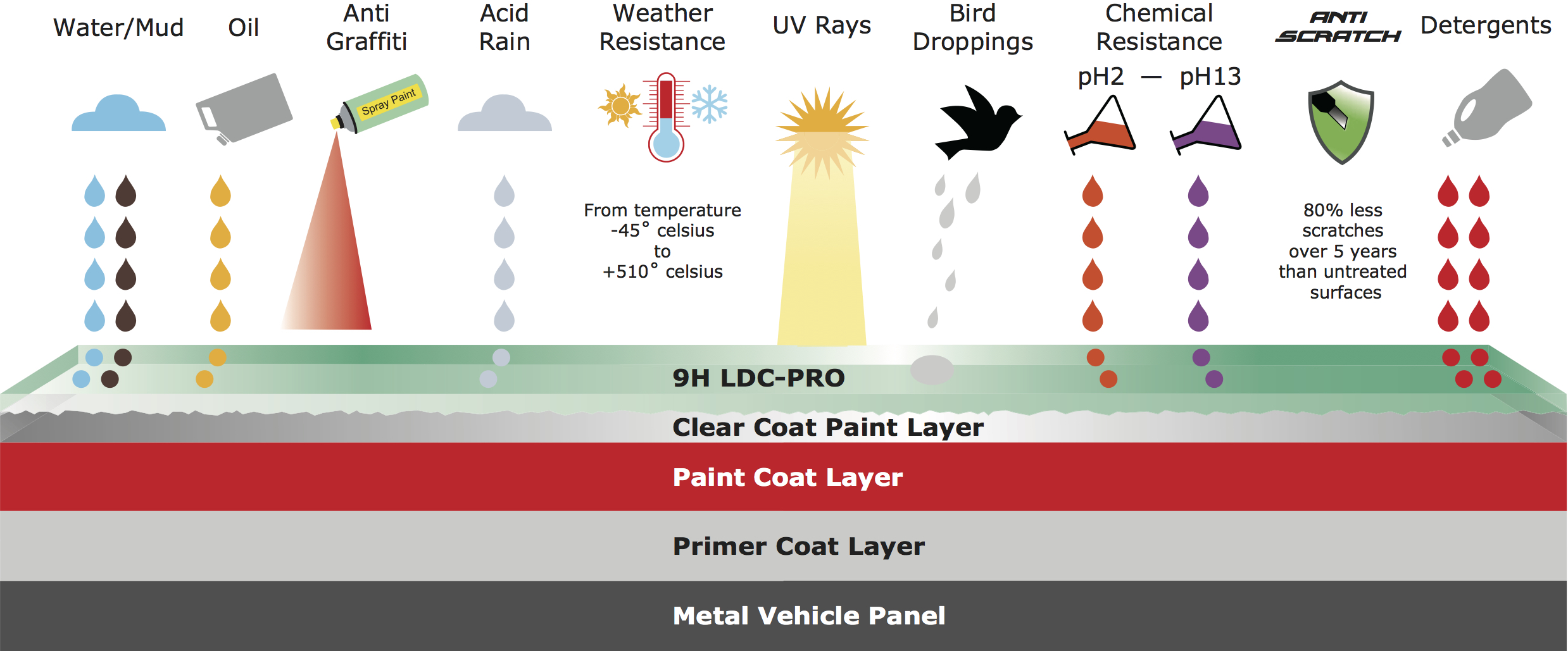 an illustration of how a ceramic coating works.