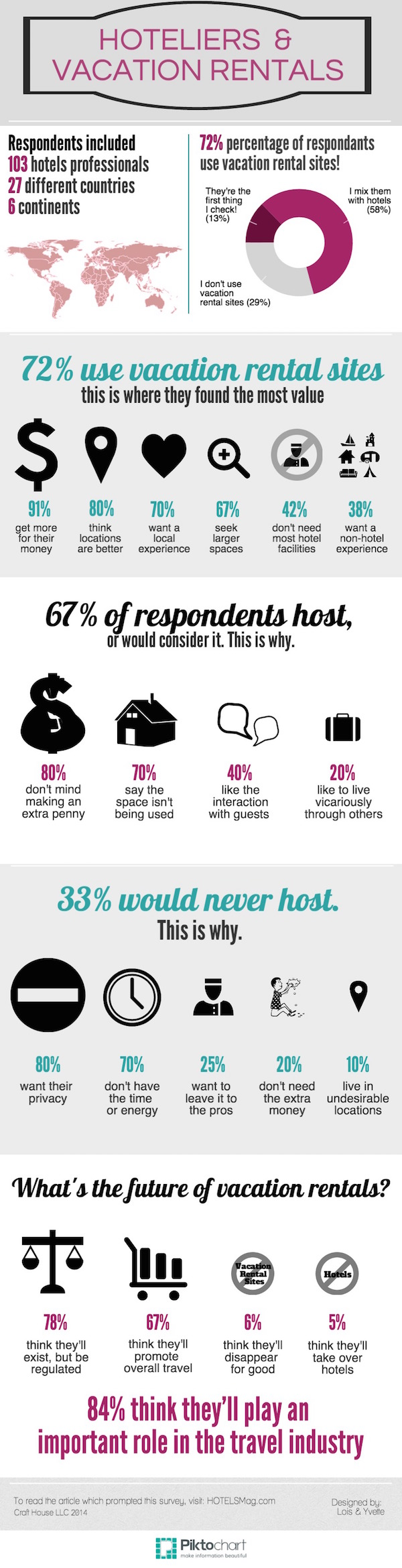 I heart Airbnb Survey Results