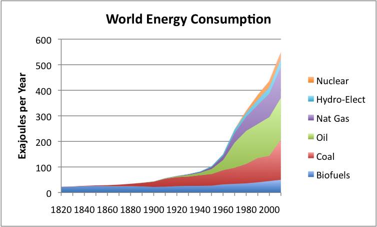 world-energy-consumption-by-source 2.png