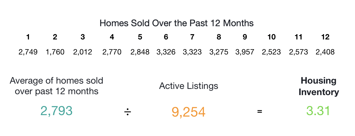 Housing_Inventory_Example