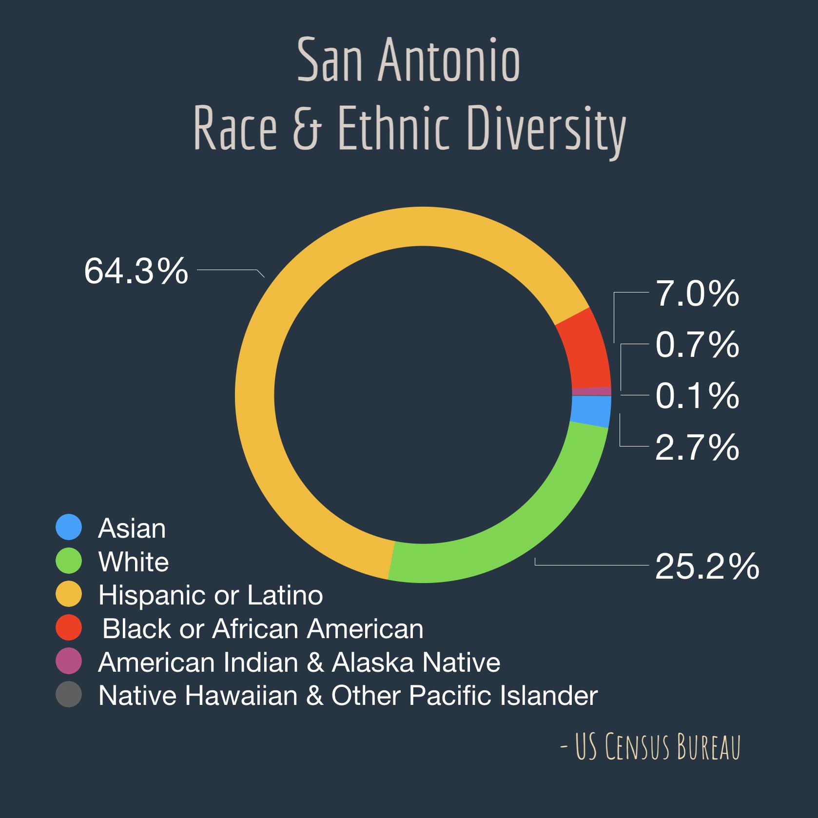 San Antonio Diversity.png
