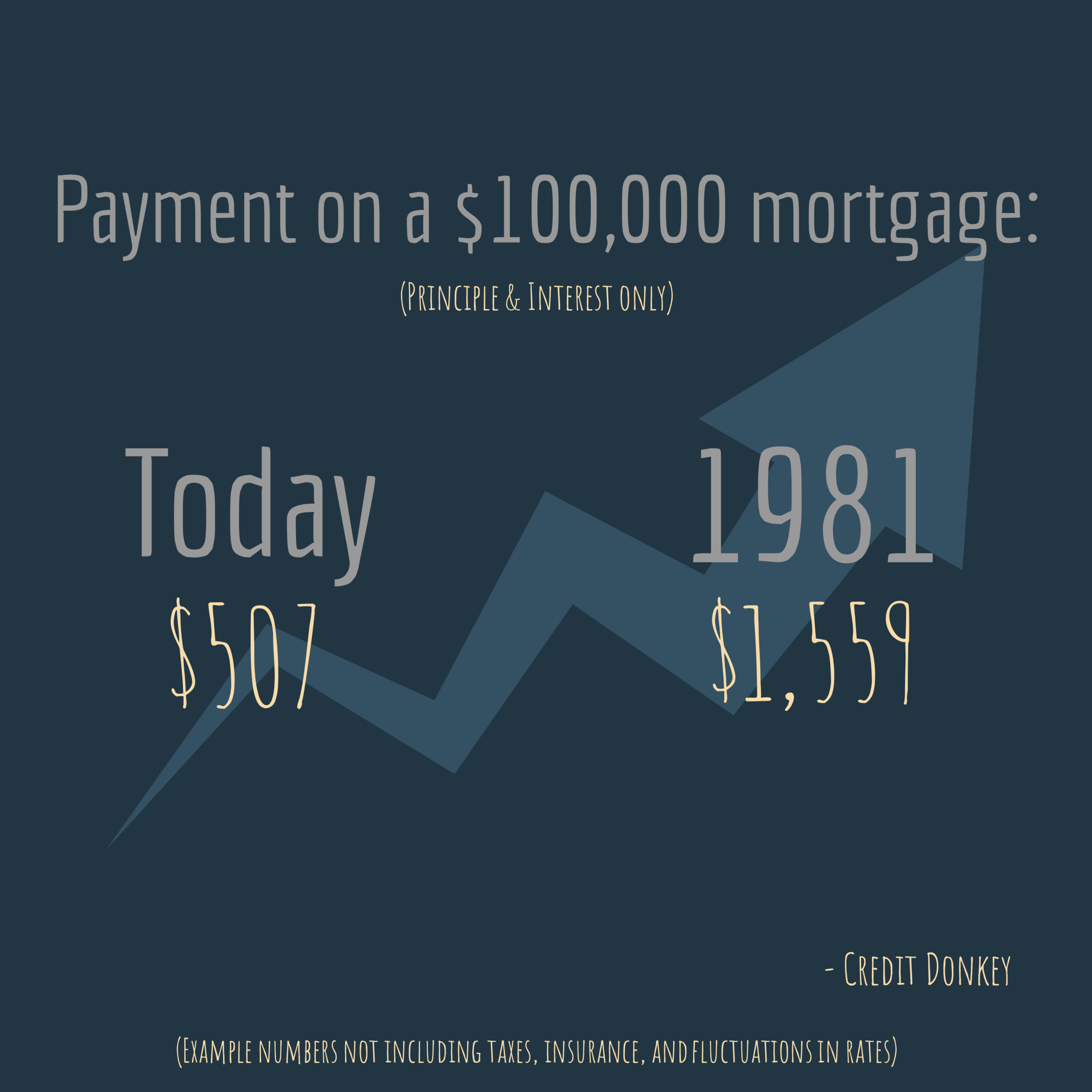 example mortgage to put into perspective.png