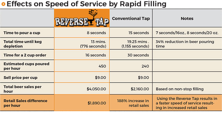 ReverseTap_Service-Speed.jpg