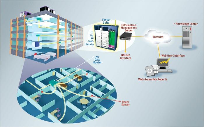 LaboratoryAirflow.jpg