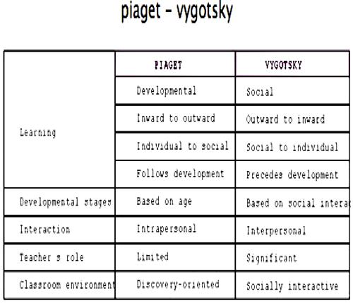 piaget---vygotsky.png