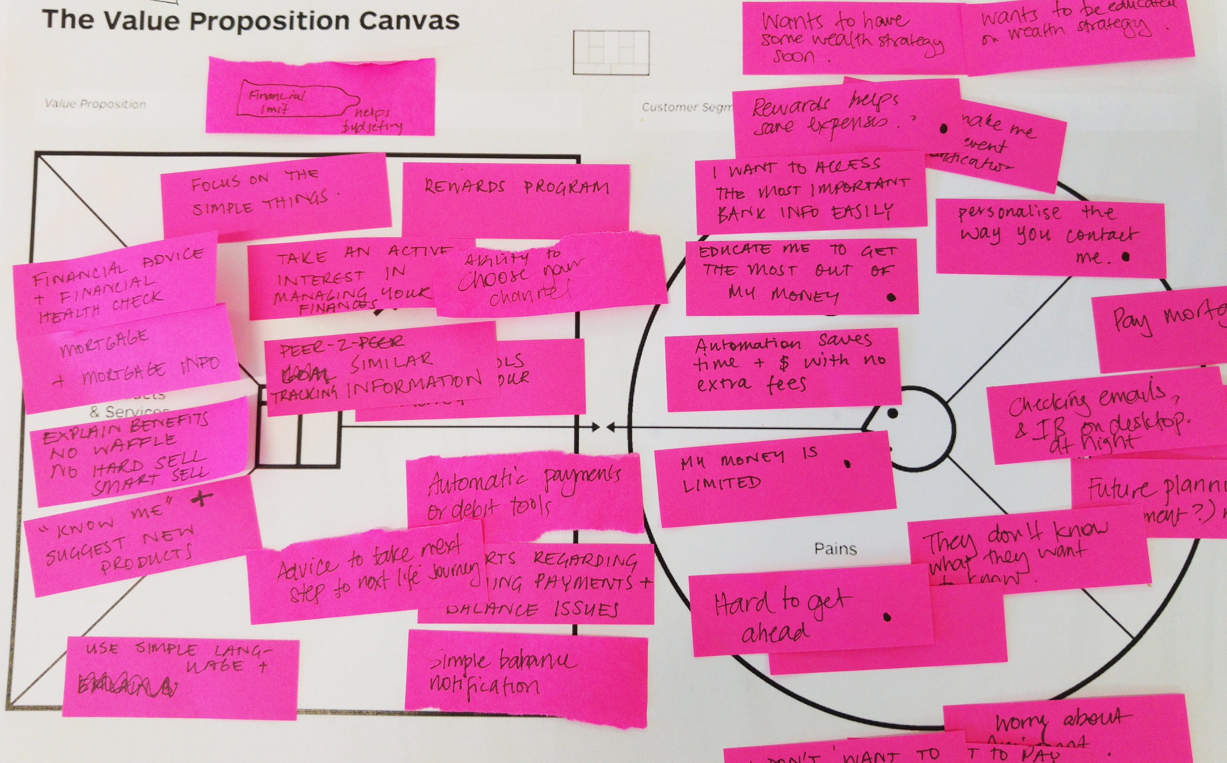 Work in progress Value Proposition Map
