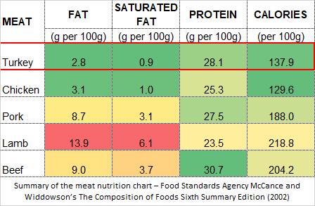 Meat-nutrition-chart-Turkey-comparison.png