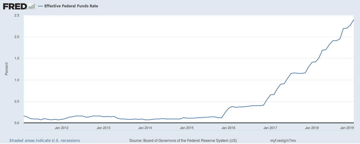 This chart shows the Federal Funds rate since February of 2011.  The Federal Reserve has shown dovish signals in their latest FOMC meeting indicating that there might be a policy change regarding interest rates.  The Federal Reserve has projected that they will hike rates twice in 2019 instead of their earlier projection of three rate hikes.