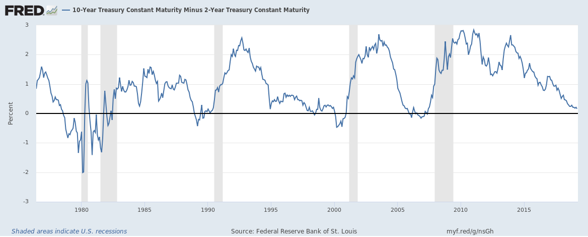 The chart below shows the divergence between the 10 year treasury yield and the S&P 500 index:   This divergence has baffled some investors because the bond market appears to be pricing in a slowdown while the equity market shows signs of smooth sailing.
