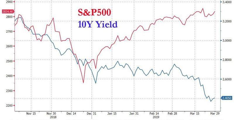 Treasury Yield March 2019.jpg