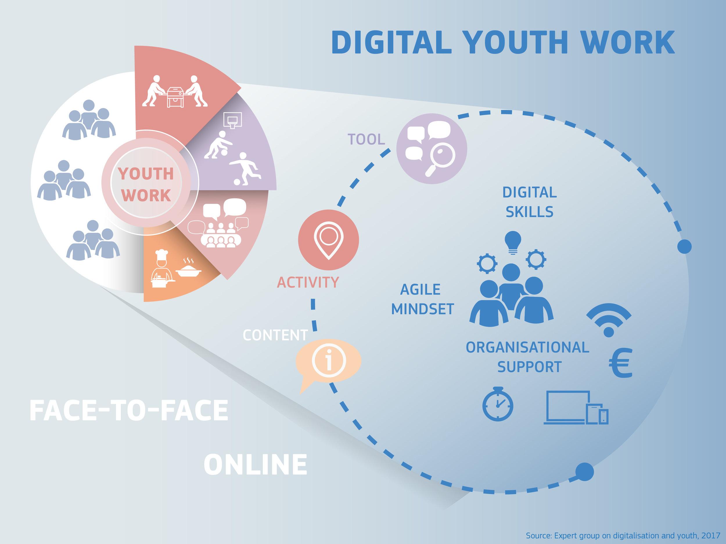 digital-youth-work_chart.jpg