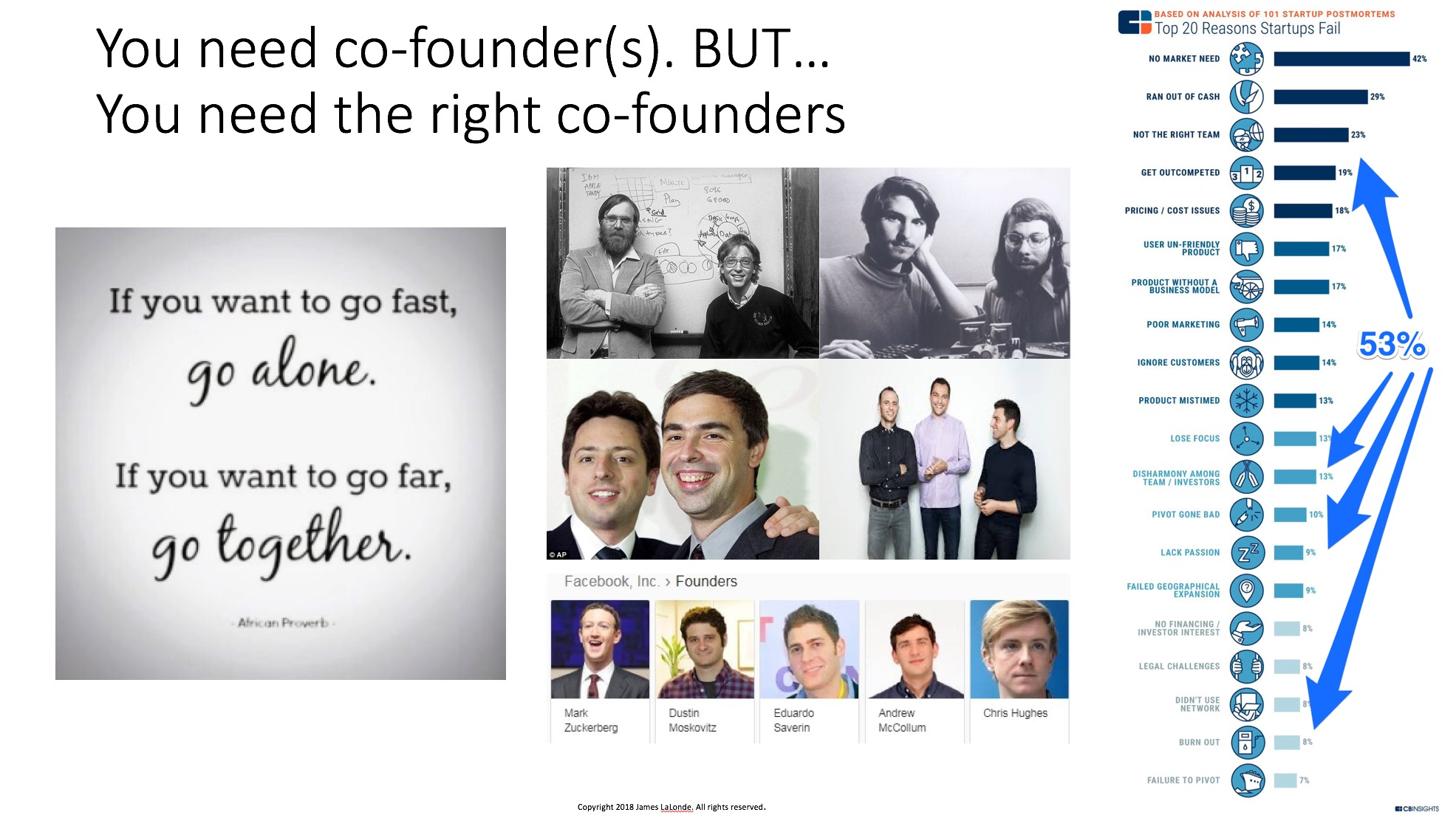 No one remembers the other co-founders of Facebook. Nor should they, because Facebook didn't need 5 co-founders.  Only two people of the five still work there today. Out of the top 20 reasons startups fail, most have a component that is related to founder issues.  Don't do a startup by yourself. If you are trying to do a startup by yourself it tells investors that you can't convince anyone to join you, or your idea is bad, or both.  The only one person startups are artists or consultants.