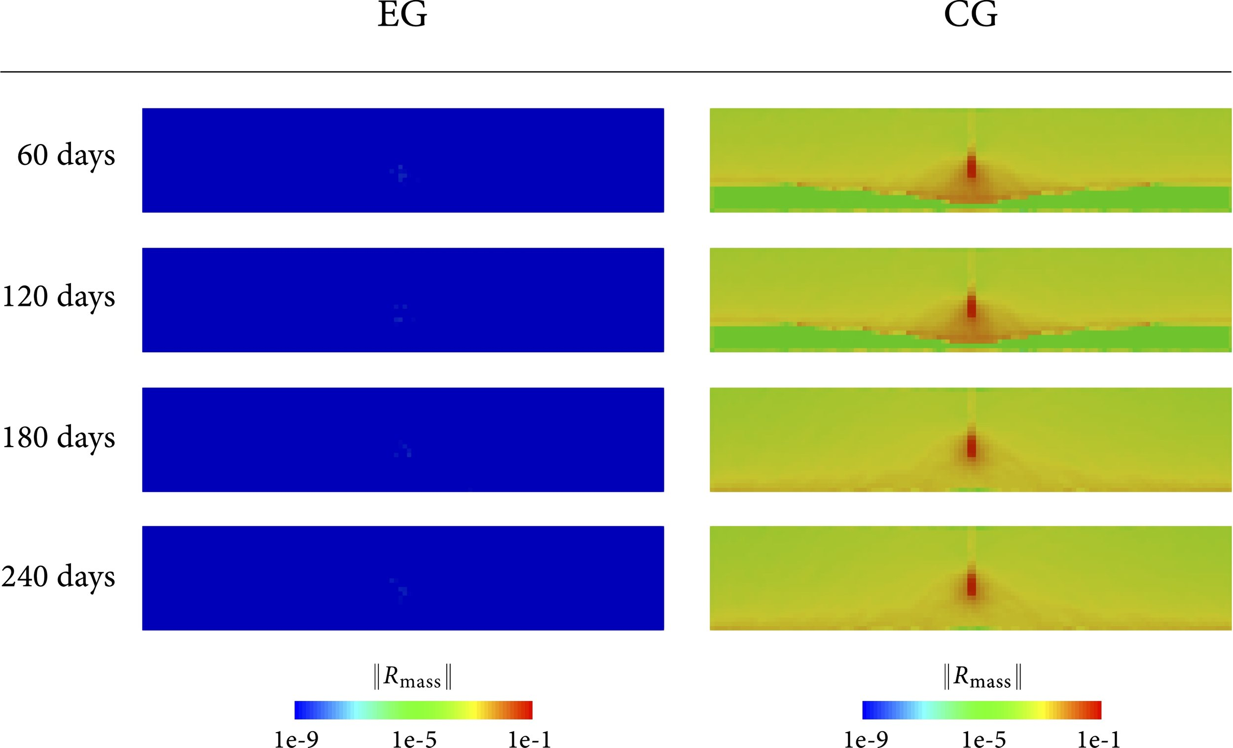 This paper proposes the first locally mass conservative finite element framework for large deformation poromechanical problems. The formulation builds on our previous work on enriched Galerkin (EG) methods. This figure shows local (element-wise) mass residuals in a synthetic land subsidence problem due to groundwater withdrawal. It can be seen that the local mass residuals are significant in the conventional continuous Galerkin (CG) solutions, but they become nearly zero in the EG solutions. This difference also affects the predicted subsidence results. The property of local mass conservation can become far more important once the flow is coupled with a transport phenomenon.