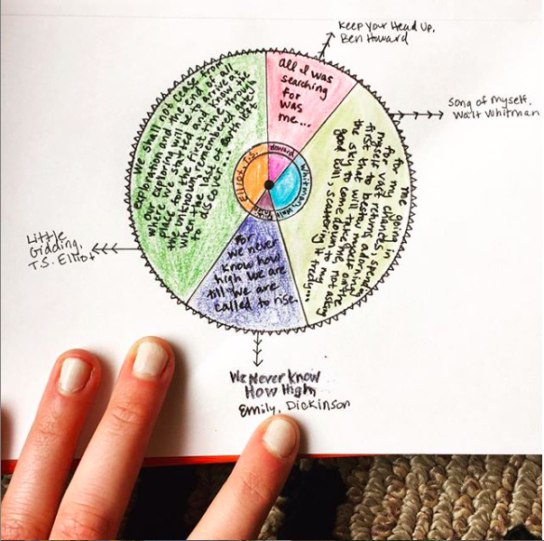 A poetry pie chart on exploration. Click the photo for the full post.