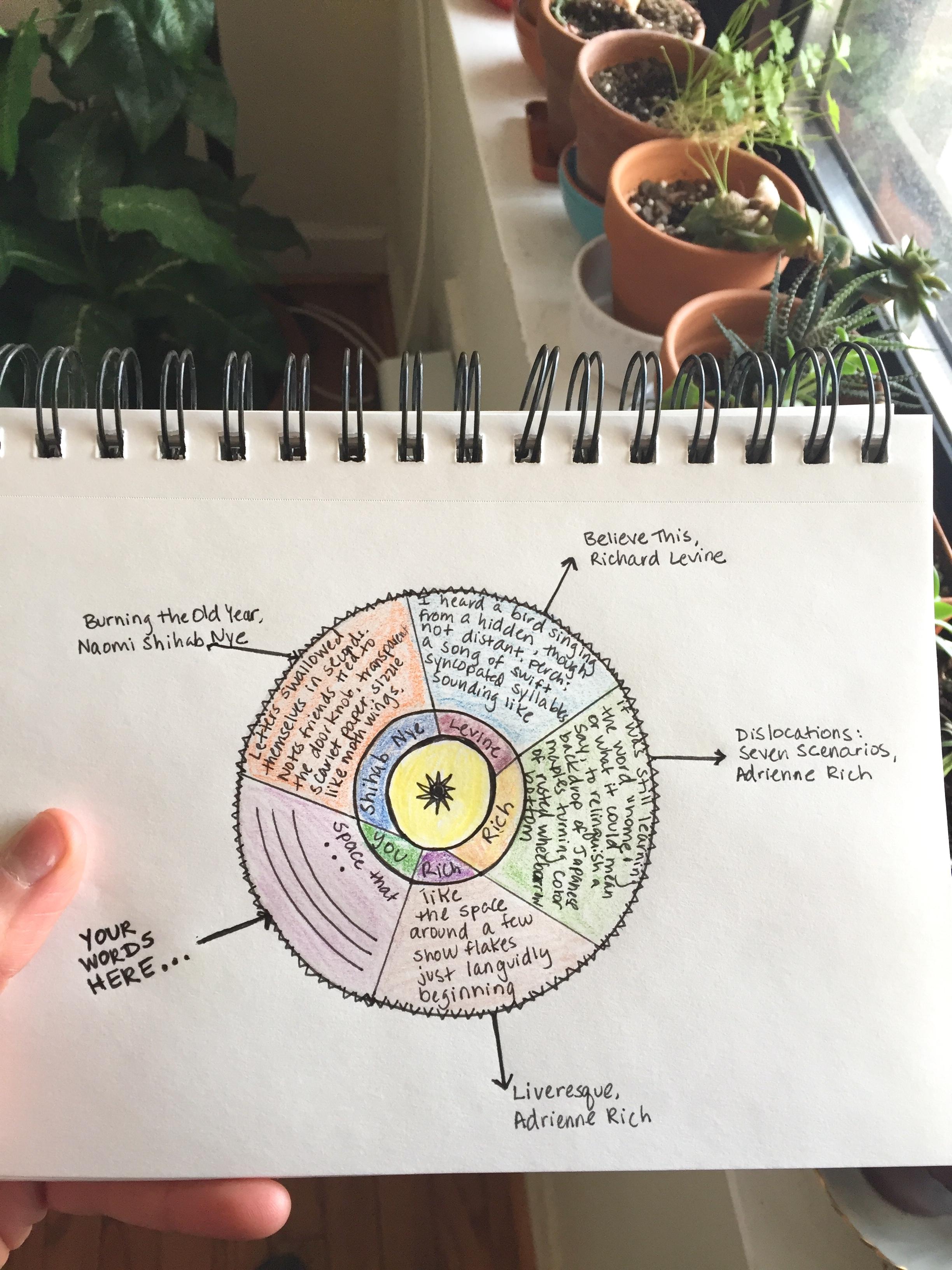poetry pie chart creativity