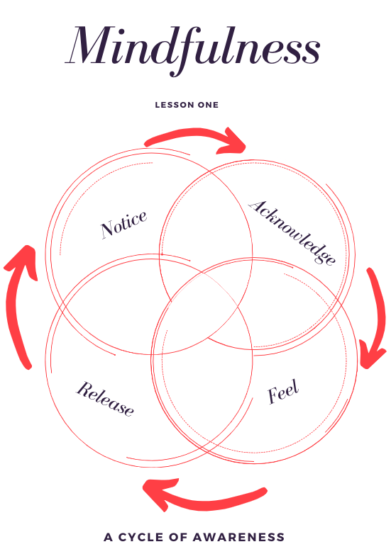 Mindfulness Cycle.png