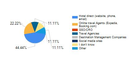 From which source do you get most of your bookings.jpg