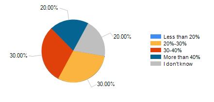 What % of cost does your payroll represent.jpg